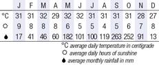Koh Chang Climate Chart