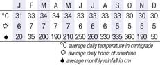 Langkawi, Malaysia  Climate Chart