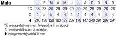 Mulu Climate Chart