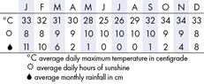 Botswana Climate Chart