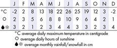 Kamloops Climate Chart