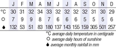 Koh Samui, Thailand Climate Chart