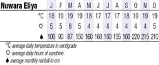 Nuwara Climate Chart