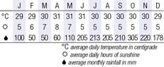 Boracay Climate Chart