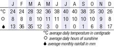 Mahe Climate Chart