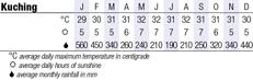Kuching Climate Chart