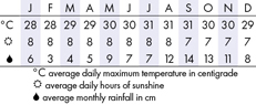 Antigua Climate Chart