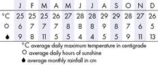 Kauai Climate Chart