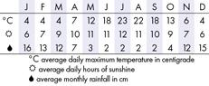 Yosemite Climate Chart