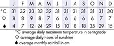 Negombo Climate Chart