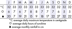 Ipoh Climate Chart