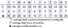 Java Climate Chart