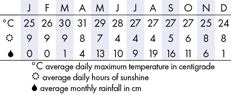 Inle Lake Climate Chart