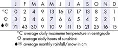 Juneau Climate Chart