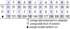 Taman Negara Climate Chart