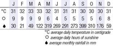 Koh Lanta, Thailand Climate Chart