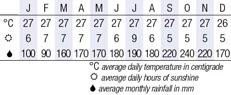 Malacca, Malaysia  Climate Chart