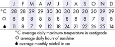 St Lucia Climate Chart