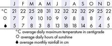 Tampa Climate Chart