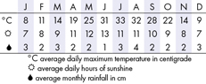 Grand Canyon Climate Chart