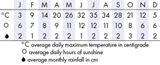 Arches Climate Chart