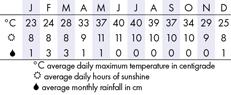 Fujairah Climate Chart
