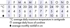 Xi'an Climate Chart