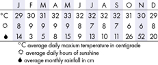 Koh Phangan, Thailand Climate Chart