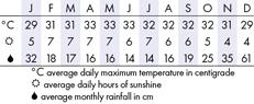 Kuantan Climate Chart