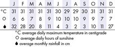 Sanur Climate Chart