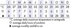 Nha Trang & Ninh Van Bay Climate Chart