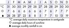 Nadi Climate Chart