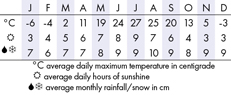 Montreal Climate Chart