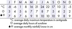 Mont Tremblant Climate Chart