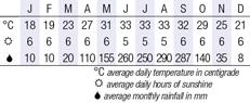 Hanoi Climate Chart