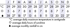 Seychelles Climate Chart