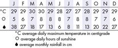 Seychelles Climate Chart