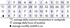Houston Climate Chart