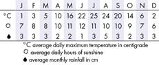 Bryce Canyon Climate Chart