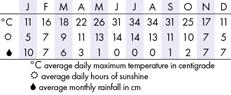 Sacremento Climate Chart