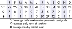 Agra Climate Chart