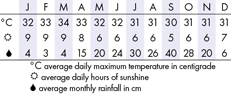 Phi Phi, Thailand Climate Chart