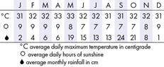 Koh Samet Climate Chart