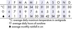 Manila Climate Chart