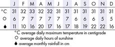 Malacca Climate Chart