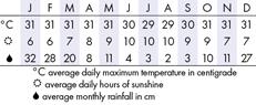 Tanjung Benoa Climate Chart