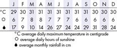 Kota Kinabalu  Climate Chart