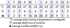 Halong Bay Climate Chart