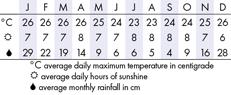 Papeete Climate Chart