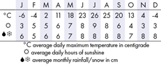 Ottawa Climate Chart